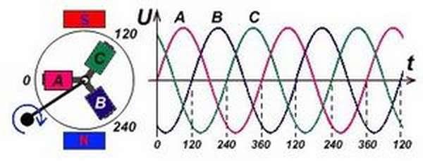 Переменный трехфазный ток
