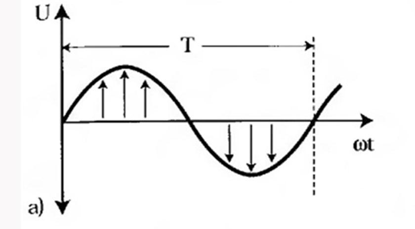 Переменный однофазный ток